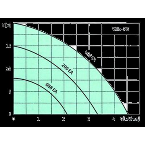 Насос повышения давления Wilo PB 200 EA